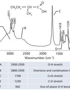Figure the ir spectrum of methylbutyric acid    mix  and  isomers also   do bond part iii carboxylic acids spectroscopy rh spectroscopyonline