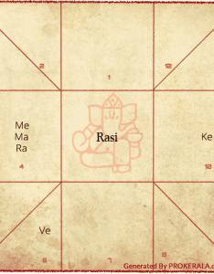 east north erg also birth chart vedic astrology rasi  rh prokerala