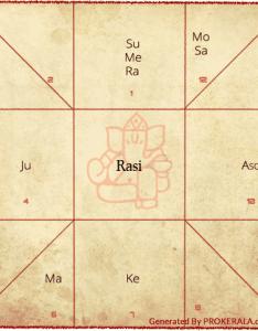 er eng also birth chart vedic astrology rasi  rh prokerala