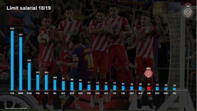 Presupuesto Girona FC 2018 2019