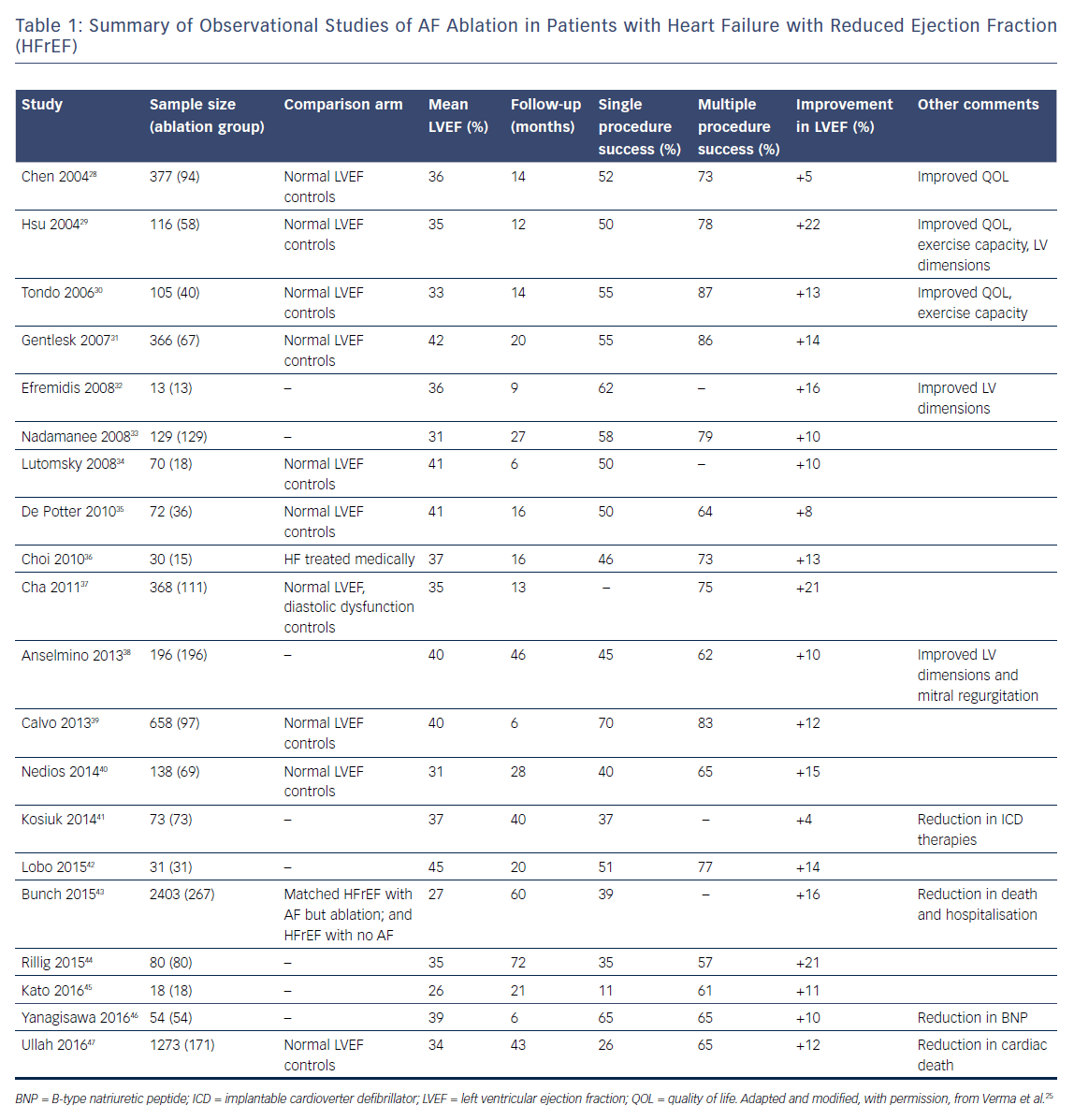 Table 1 Summary Of Observational Stu S Of Af Ablation In Patients With Heart Failure With