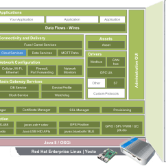 Jvm Architecture Diagram Vauxhall Astra G Stereo Wiring Everyware Software Framework Esf