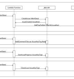 all these flows are depicted in the following sequence diagram note that all items in the diagram are representative and may not reflect the actual  [ 1230 x 720 Pixel ]