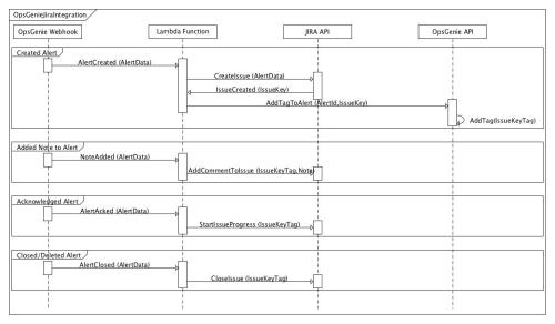 small resolution of all these flows are depicted in the following sequence diagram note that all items in the diagram are representative and may not reflect the actual