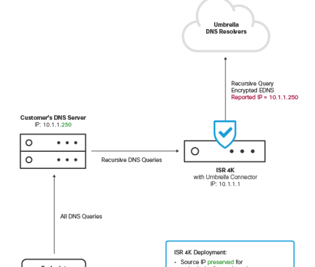 Supported But Not Recommended Configuration
