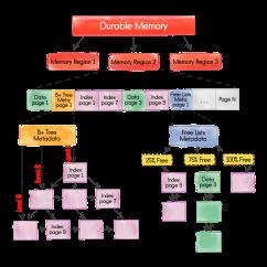 Memory Hierarchy Diagram 1992 Honda Prelude Wiring Apache Ignite Documentation
