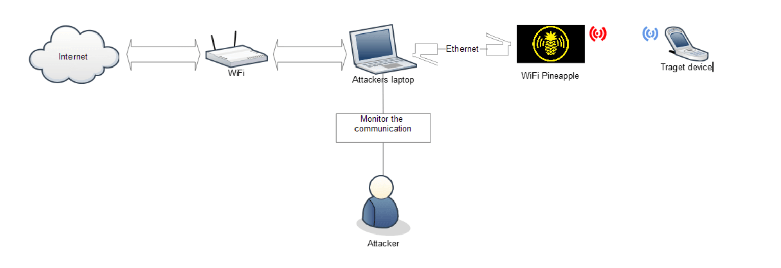 hight resolution of we have connected our laptop with the internet facing wifi adapter wifi pineapple is connected to our laptop using ethernet wifi pineapple as created an