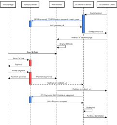 sequence diagram ecommerce wiring diagram expert sequence diagram ecommerce [ 954 x 1002 Pixel ]
