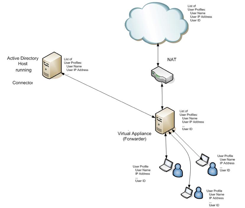 Umbrella Deployment Documentation
