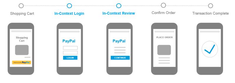 PayPal · BlueSnap Developer Hub