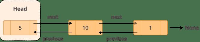 Exemple de structure d'une liste doublement liée