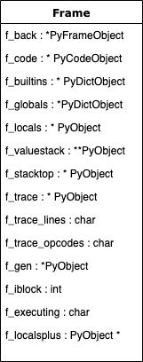 PyFrameObject structure