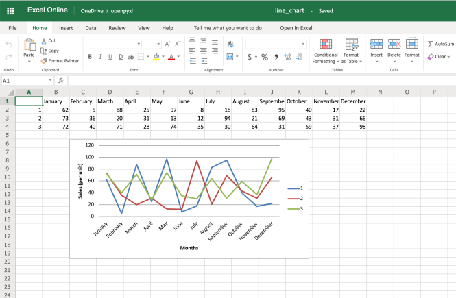 Example Spreadsheet With Line Chart, Categories and Axis Titles