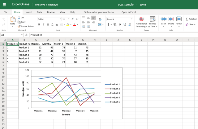 A Guide to Excel Spreadsheets in Python With openpyxl – Real Python