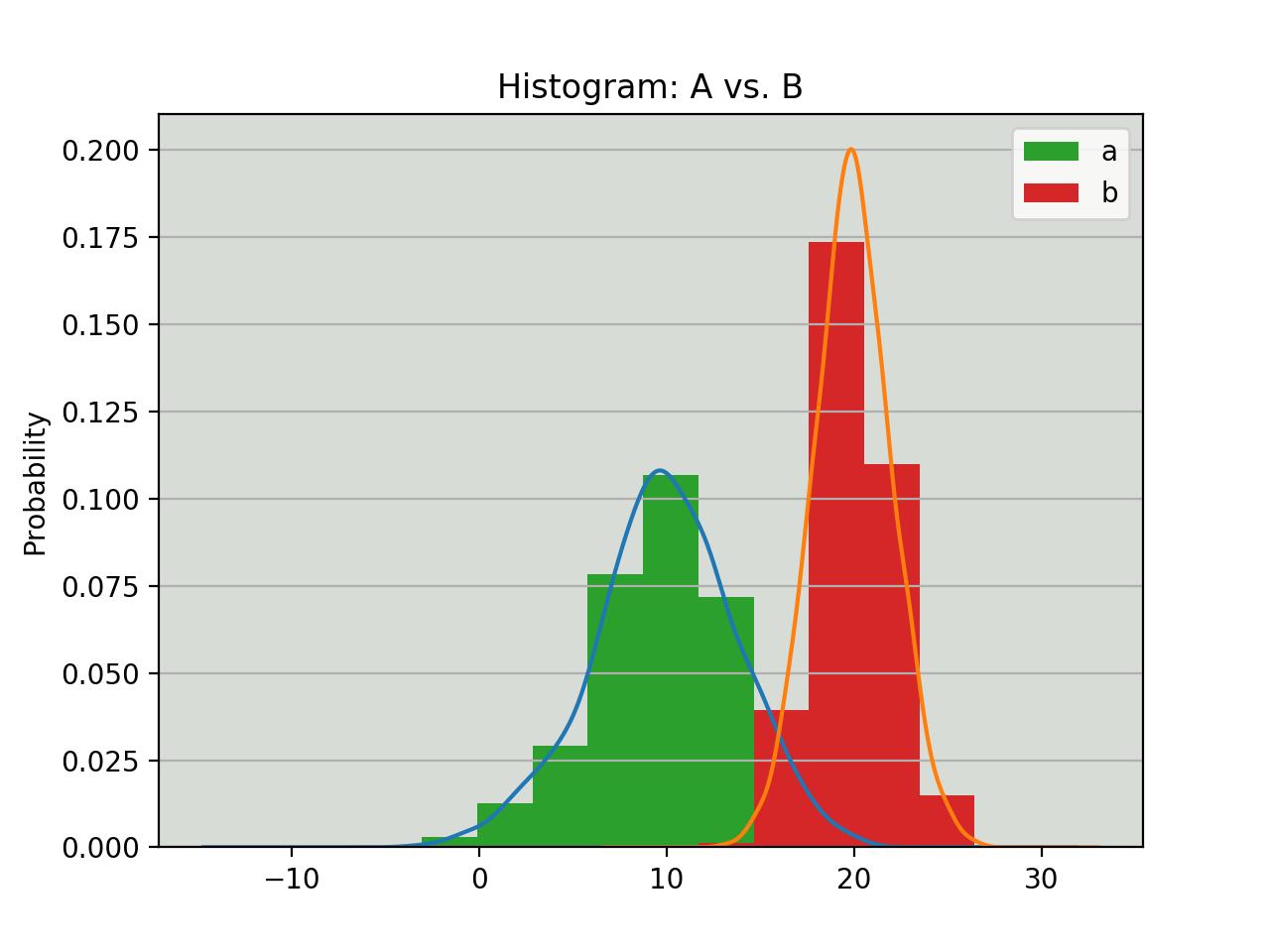 hight resolution of histogram