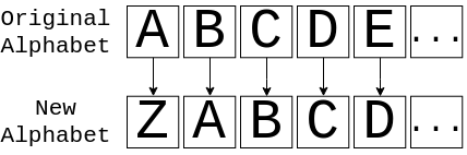 Un chiffre alphabétique décalé de 1 espace