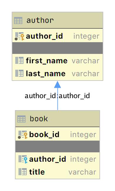 Diagramme ERD pour la relation auteur_ livre produite avec l'application JetBrains DataGrip