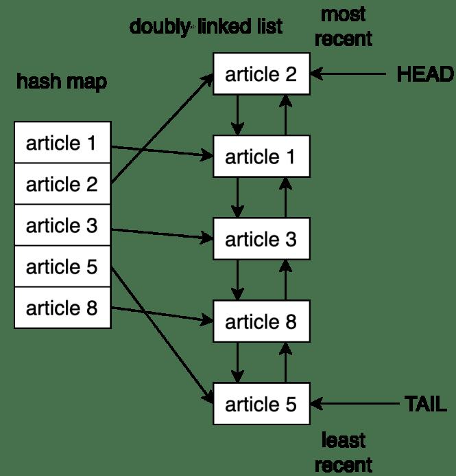 Structure de données derrière le cache LRU