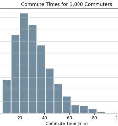 visualizing histograms with matplotlib and pandas [ 1152 x 888 Pixel ]