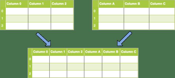 Concaténation le long de l'axe 1 (colonnes)