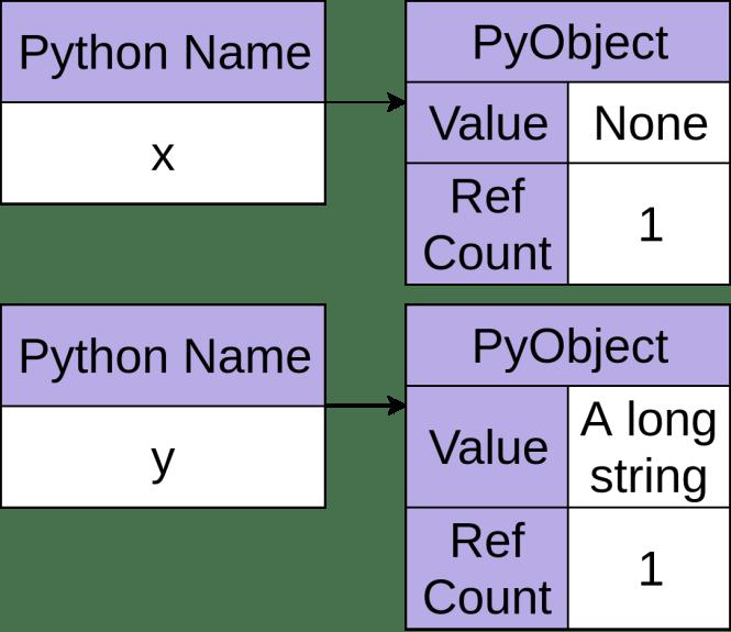 Deux objets Python, chacun avec un nombre de références égal à un.