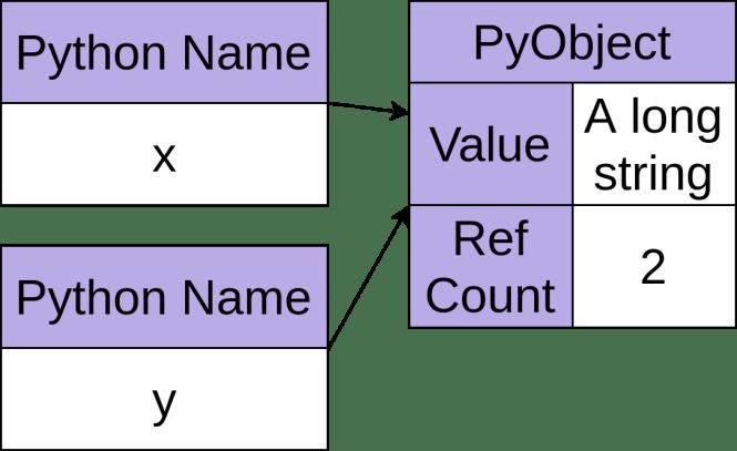 Un objet Python avec un nombre de références de deux.