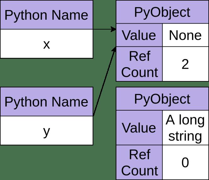 L'objet Python None avec un nombre de références de deux et un autre objet Python avec un nombre de références de zéro.