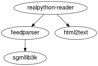 A graph showing the dependencies of realpython-reader