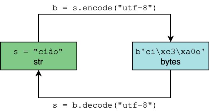 Encoder ou décoder