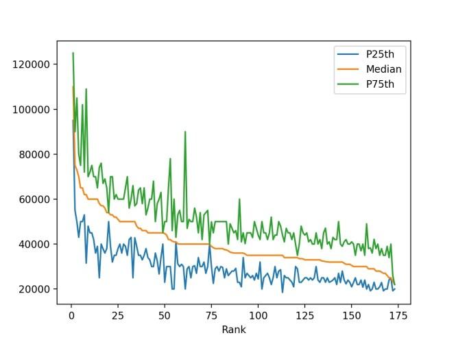 graphique linéaire avec P25, médiane, gains P75