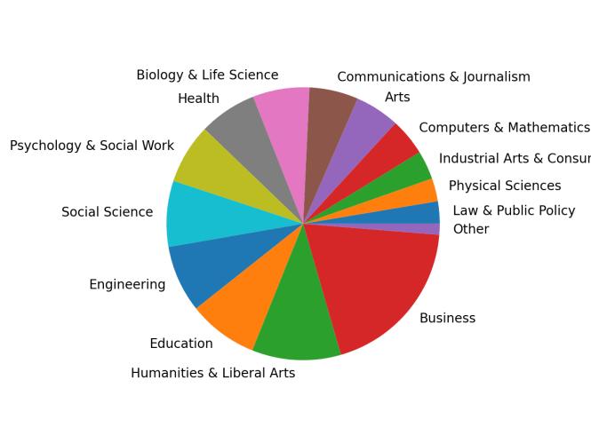 catégorie de graphique à secteurs