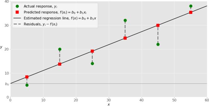 Exemple de régression linéaire simple