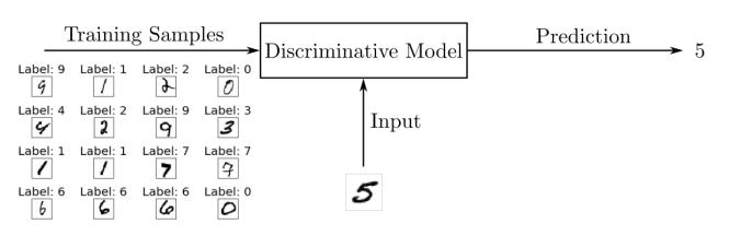Modèle discriminatoire