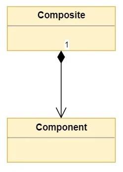 Composition de base entre les classes Composite et Component