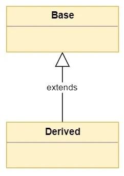 Héritage de base entre les classes de base et dérivées