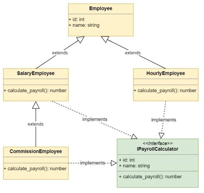 Exemple d'héritage avec plusieurs classes dérivées Employee