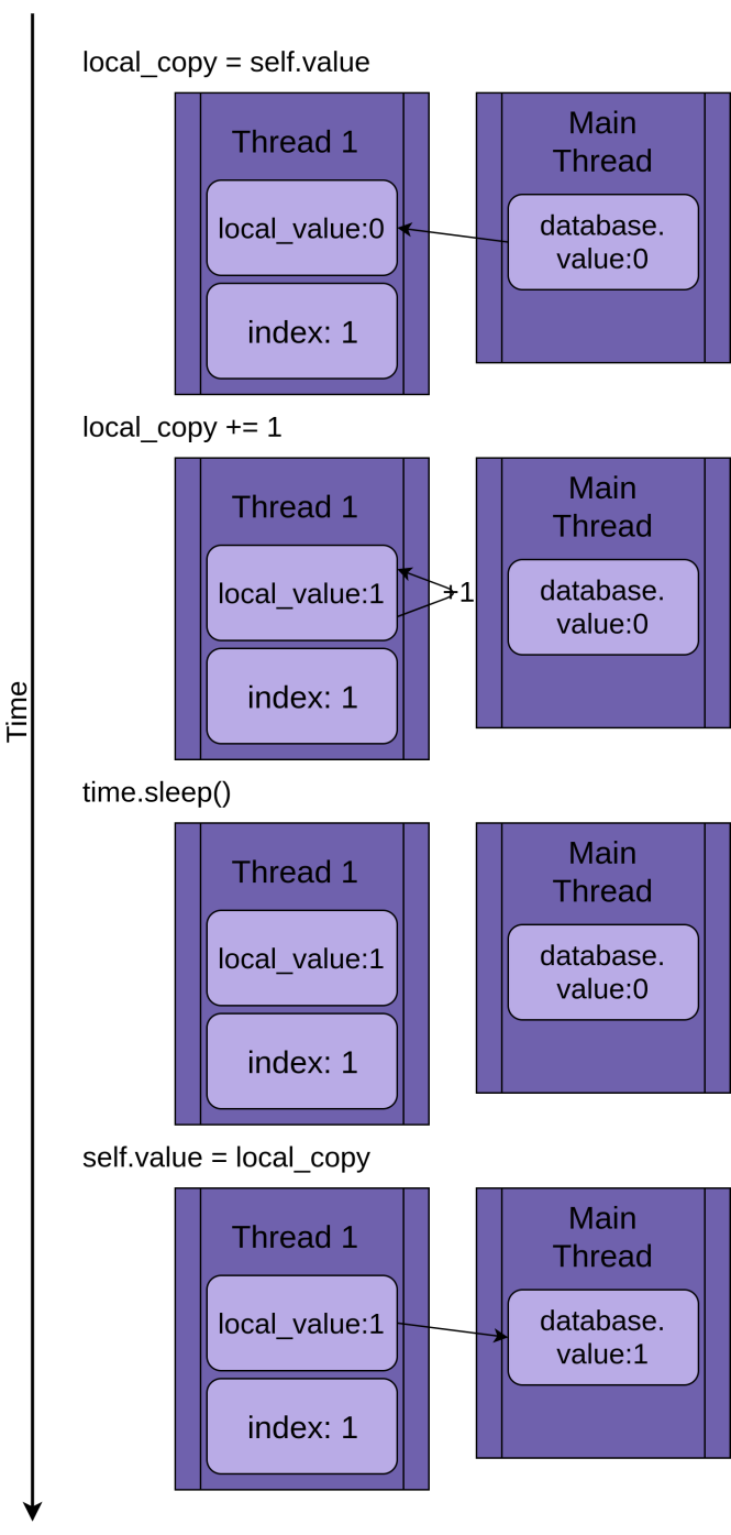 Un seul thread modifiant une base de données partagée