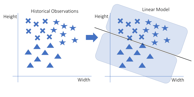Modèles d'apprentissage automatique linéaire