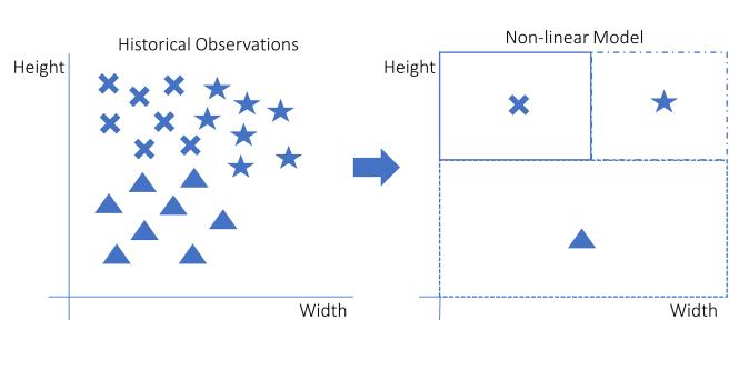 Modèles d'apprentissage automatique non linéaires