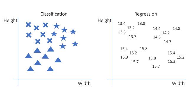 Classification vs régression