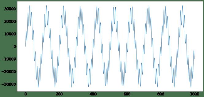 Une onde sinusoïdale de 4000 Hz superposée à une onde sinusoïdale de 400 Hz