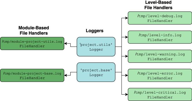 Configuration de la journalisation à plusieurs volets