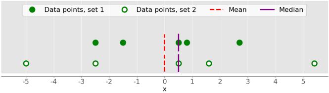 Statistiques Python