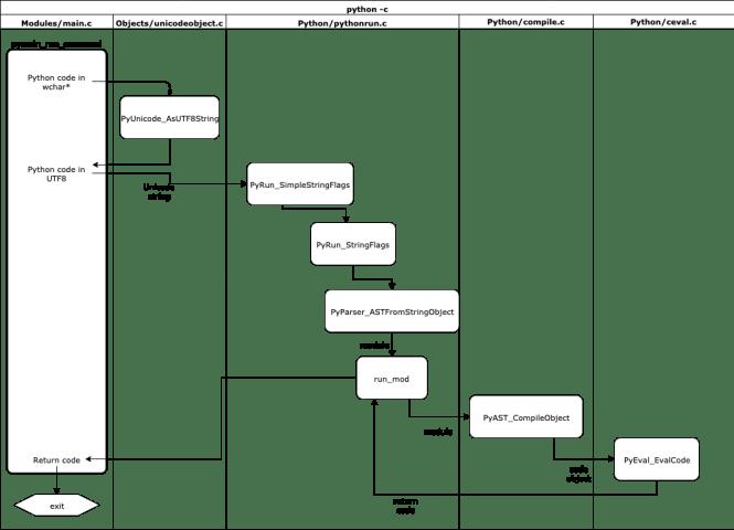 Flow chart of pymain_run_command