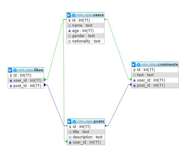 schéma de base de données python-sql