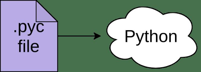 Python exécute un fichier pyc.
