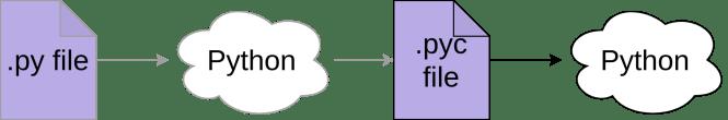 Python compile un fichier py en un fichier pyc puis l'exécute.