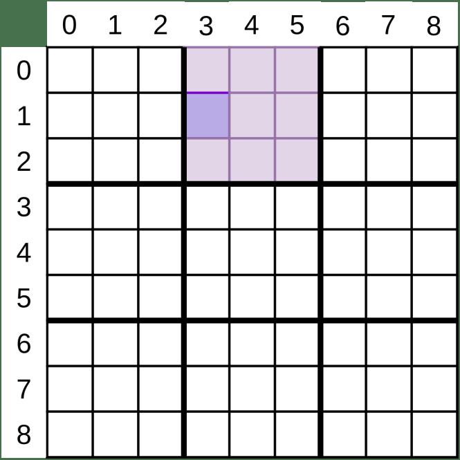 Une grille de Sudoku avec l'un des petits carrés en surbrillance.