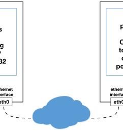 sockets ethernet interface [ 1280 x 780 Pixel ]