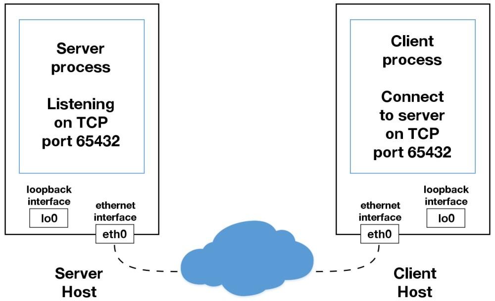 medium resolution of sockets ethernet interface